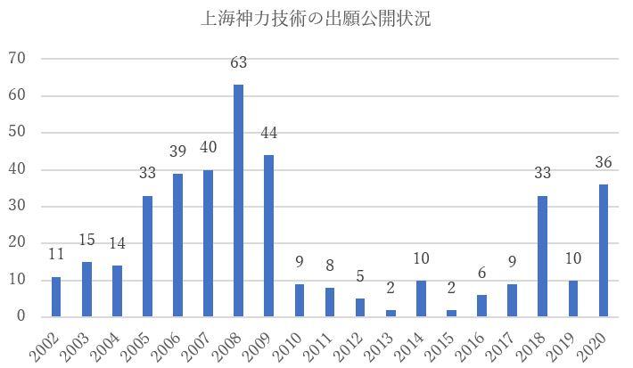 上海神力技術有限公司