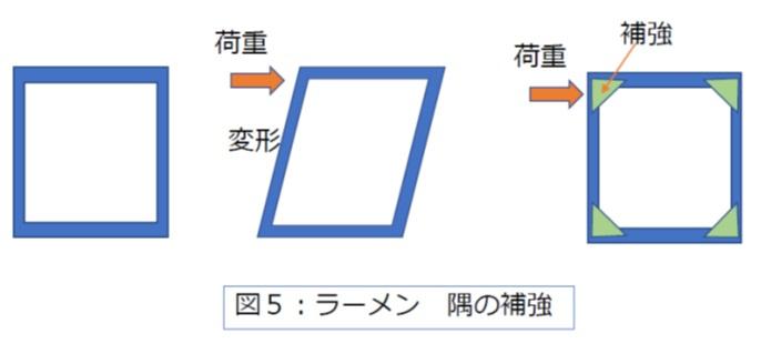 四角形の骨組構造