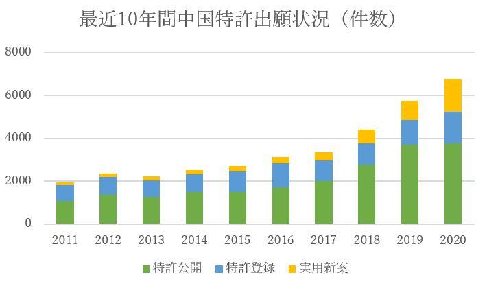間燃料電池技術に関する中国出願の状況