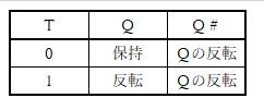 Tフリップフロップ回路の真理値表