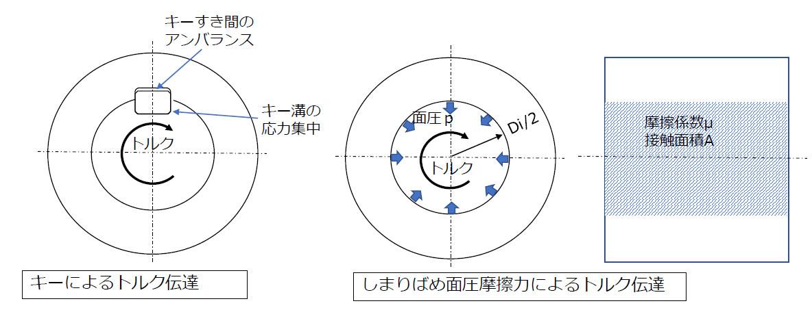 キーによるトル伝達、しまりばめ面圧摩擦力によるトルク伝達