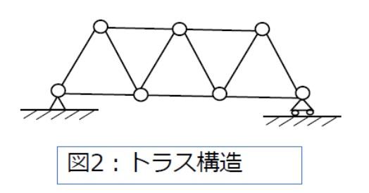 トラス構造