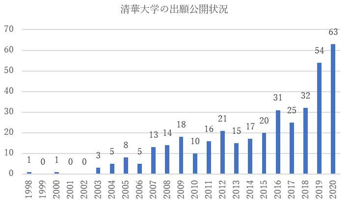 清華大学の特許出願