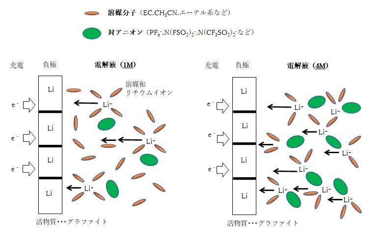イオン伝導度(電解質濃度)