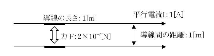 1 Definition of electric current