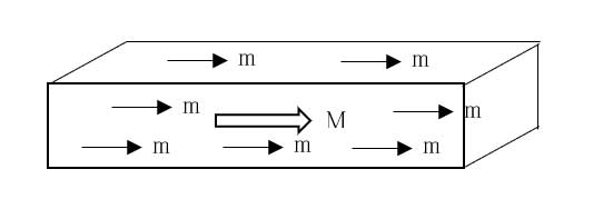 10 Volume magnetization