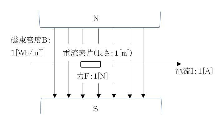 2 Definition of magnetic flux density