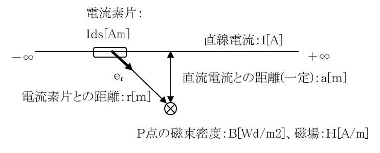 3 Biot-Savart's Law