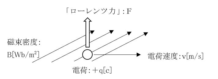 4 Lorentz force