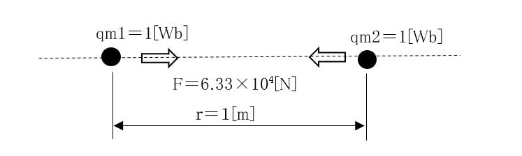 7 Definition of magnetic charge size