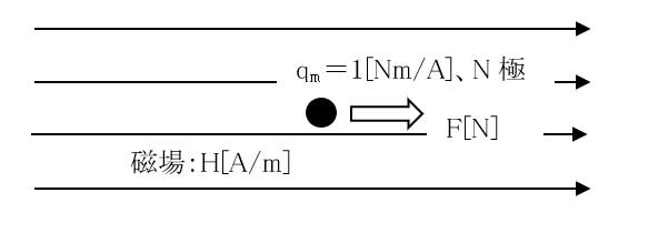 8 magnetic field