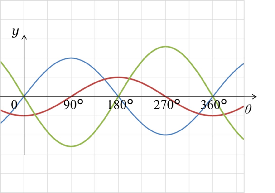 交流回路における波形の例