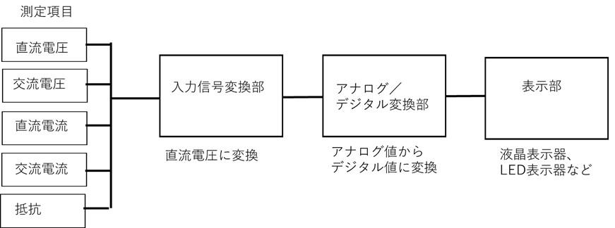 デジタルテスターの構成