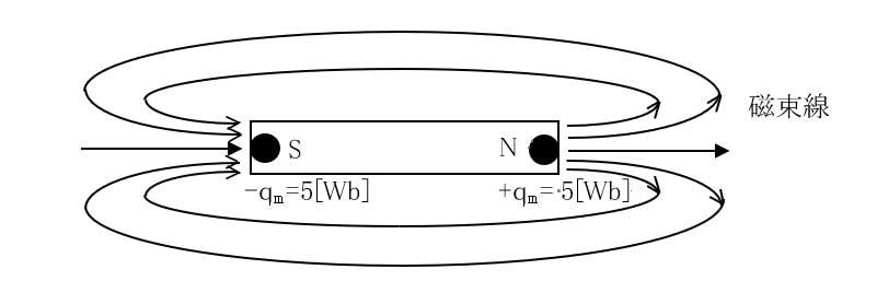 FIg11 Magnetic flux