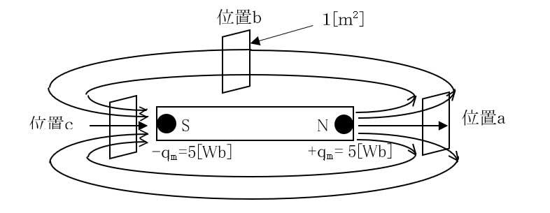 FIg12 Magnetic flux density