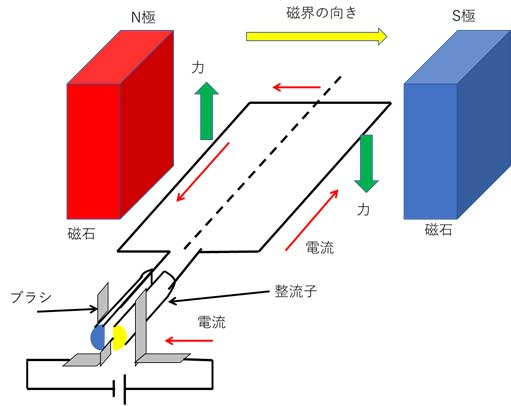 Motor structure and principle