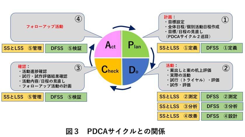 PDCAサイクルとの関係