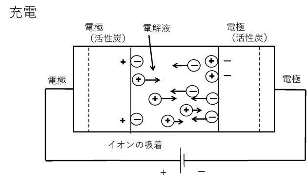 Principle of Electric Double Layer Capacitor (Charging)