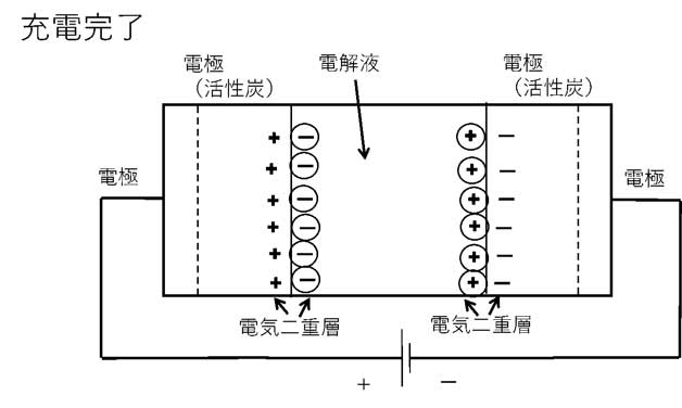 Principle of electric double layer capacitor (charging completed)