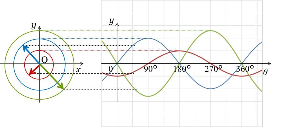 回転ベクトルと正弦波