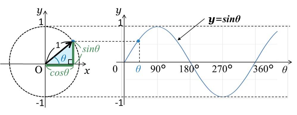 単位円におけるsinθの大きさとy=sinθのグラフ