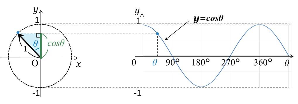 単位円におけるcosθの大きさとy=cosθのグラフ