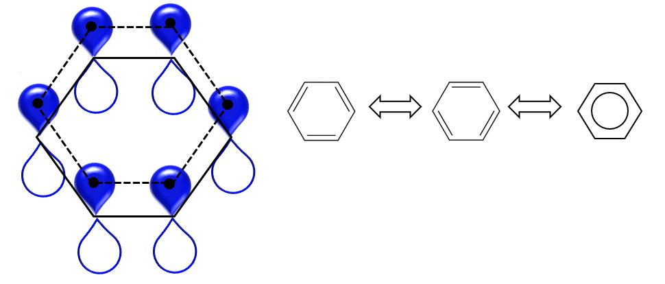 ベンゼンの表示と非局在化π電子