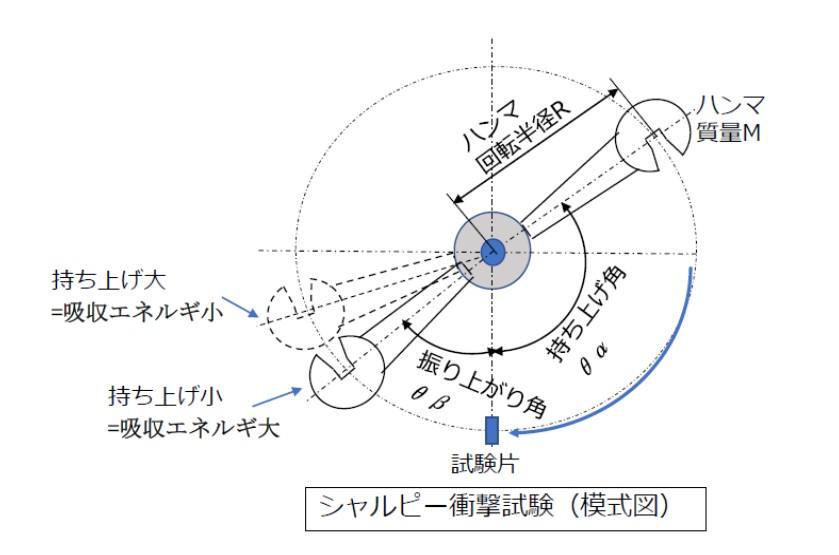 シャルピー衝撃試験(模式図)