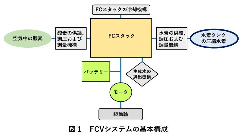 FCVの基本システム構成