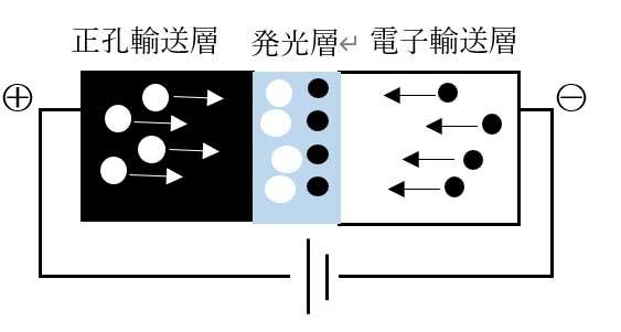 発光素子の発光原理