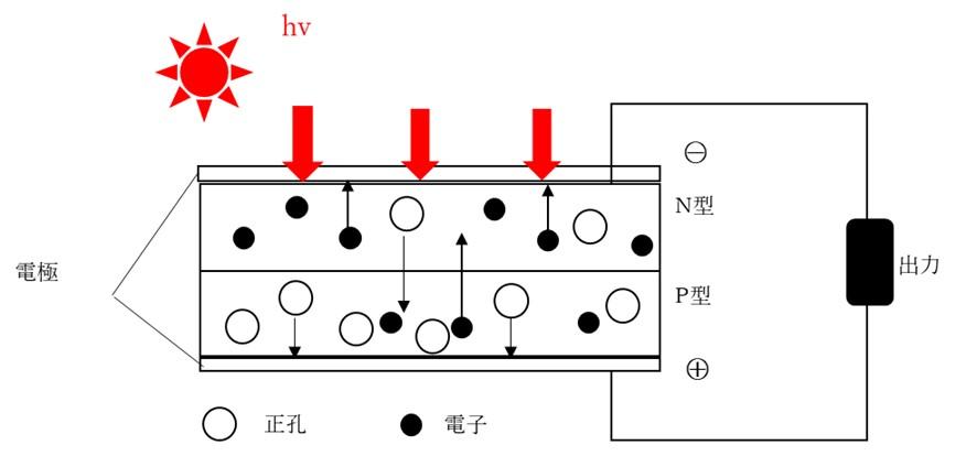 pn型シリコン太陽電池の仕組み