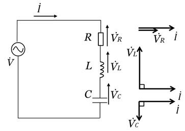 RLC直列回路と各素子における電圧と電流のベクトル図