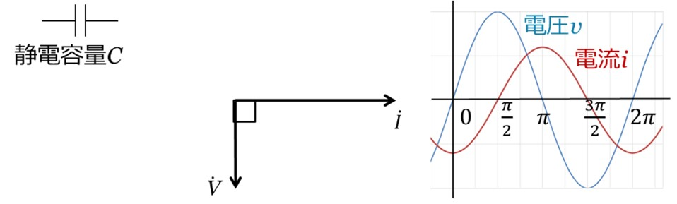 静電容量のベクトル
