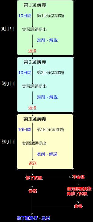 製図セミナーのプログラム