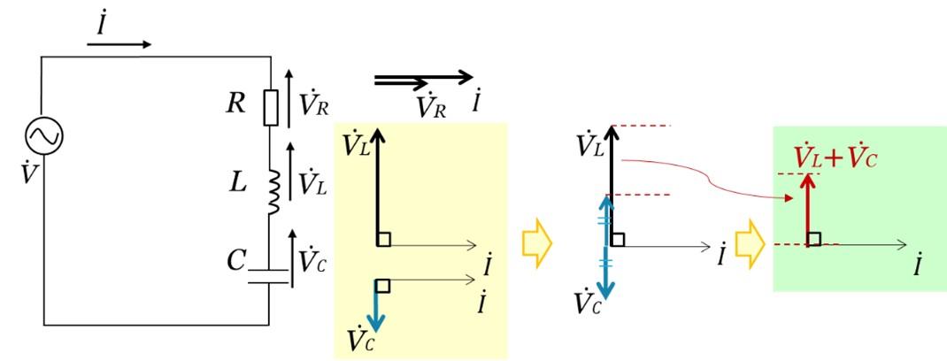 RLC直列回路における合成ベクトルの図