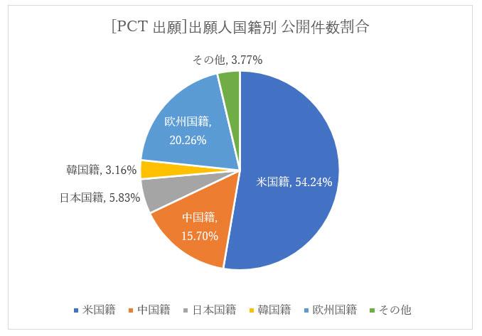 [PCT出願]出願人国籍別公開公報件数割合