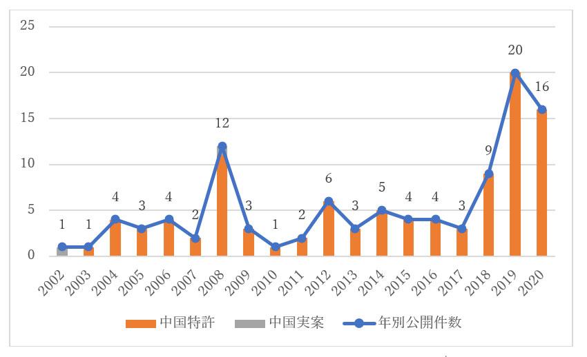ハイシリコン(海思)の中国特許年別公開状況