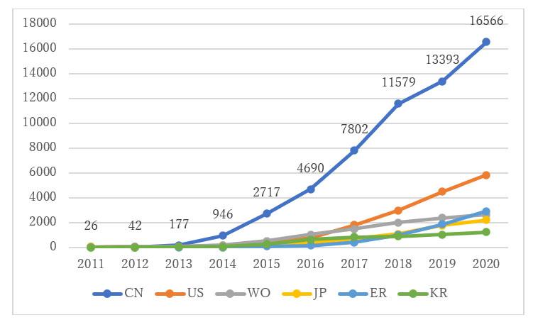 最近10年間3Dプリンターに関する公開した特許公報の件数推移
