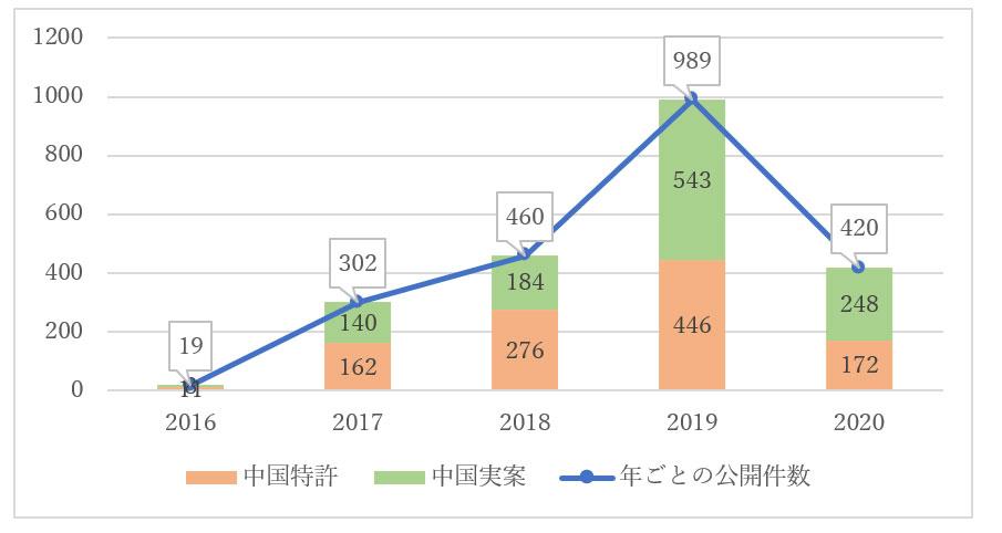 NIO社の中国特許・実用新案公開件数の推移