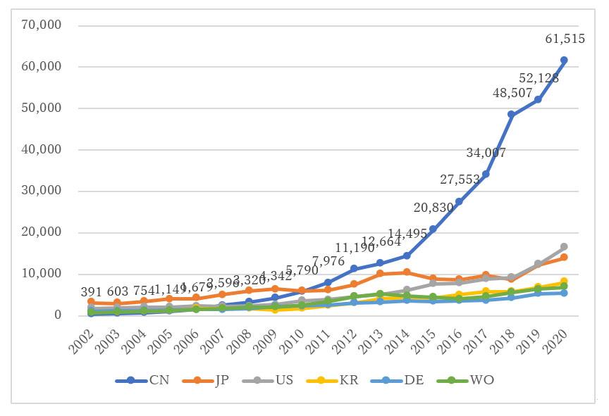 EVに関する中国特許・実用新案の総公開件数推移