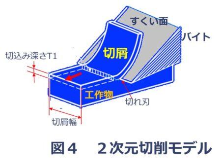 二次元切削モデル