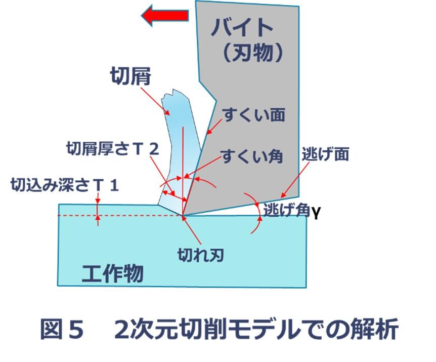2次元切削モデルでの解析
