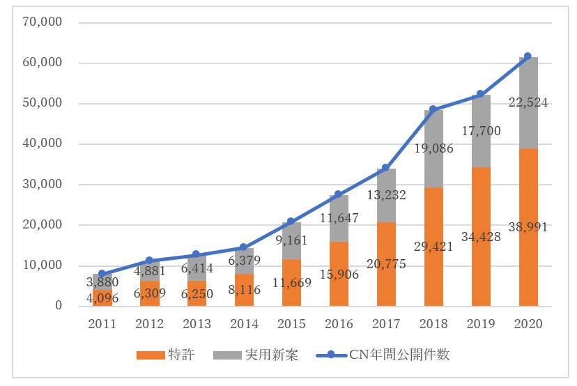 EVに関する中国特許・実用新案公開推移