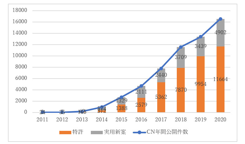 最近10年3Dプリンターに関する中国特許・実用新案の公開件数推移