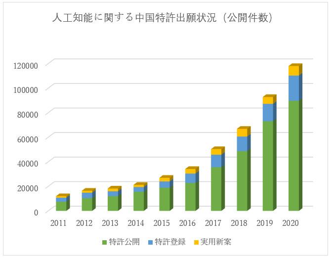 最近10年間人工知能技術に関する中国出願の状況(公開件数推移)
