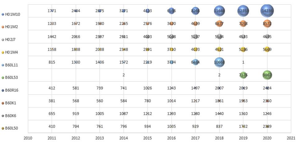 EV分野で中国特許公開年度ごとのIPC分類付与ランキング1