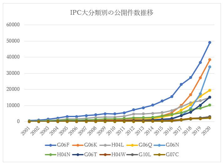 IPC大分類別公開件数推移