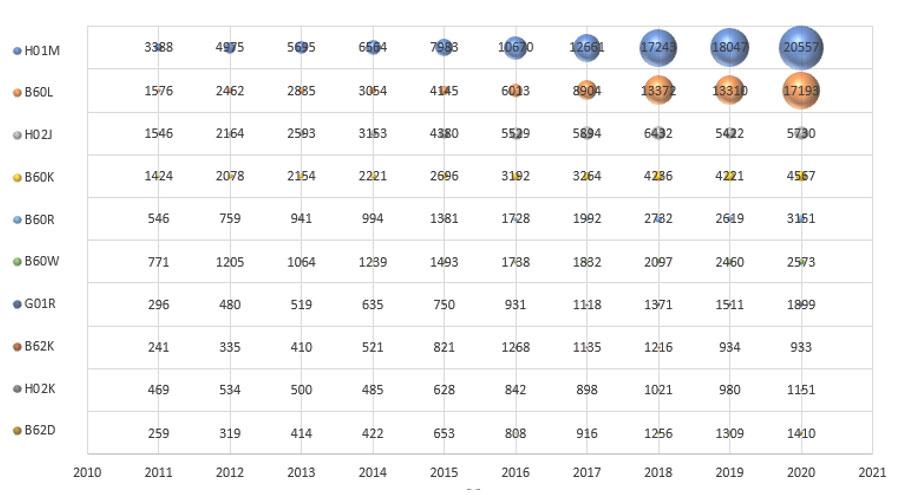 EV分野で中国特許公開年度ごとのIPC分類付与ランキング2