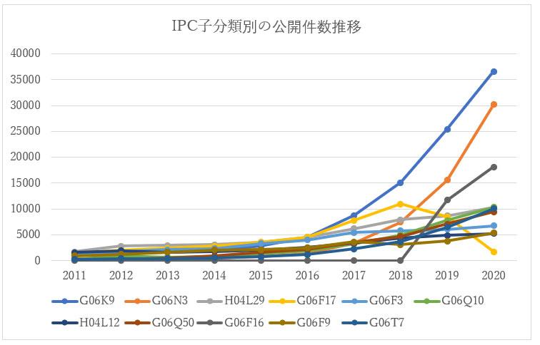 下層IPC分類別の公開件数推移