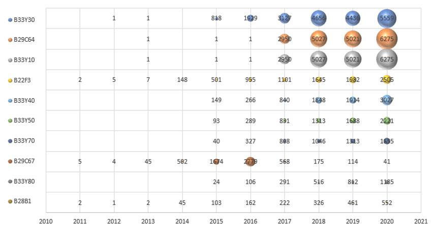 3Dプリンター分野の中国特許出願公開年度ごとのIPC分類付与件数